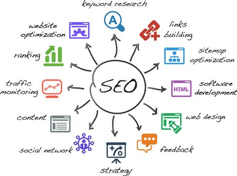 Βελτιστοποίηση ιστοσελίδων στις μηχανές αναζήτησης (SEO)